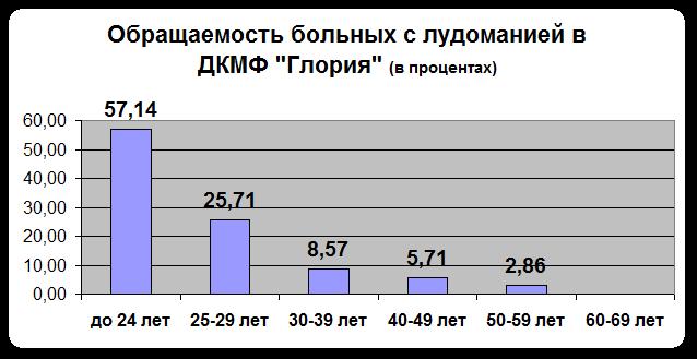 igro-stat1